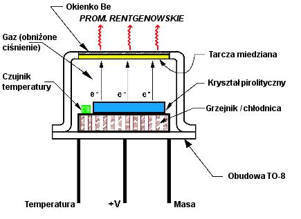Jednostka Politechnika Opolska Miniaturowe Zrodlo Rentgenowskie Cool X